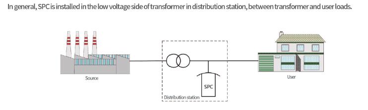 Nancal Smart Power Quality Correct Device Spc
